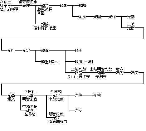 http://www.digistats.net/image/2006_12/akechi.jpg