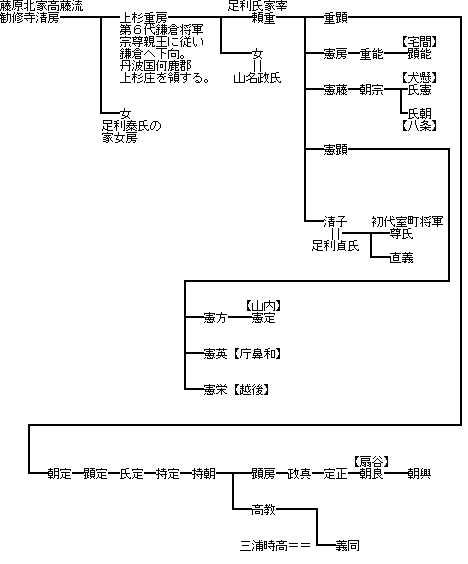 http://www.digistats.net/image/2010/08/uesugi.jpg