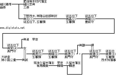 http://www.digistats.net/image/2012/10/y_hosokawa.jpg